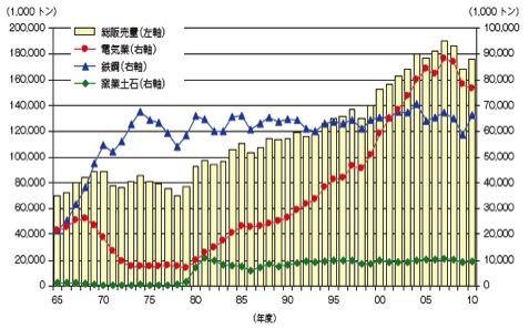 1-1グラフ石炭利用量
